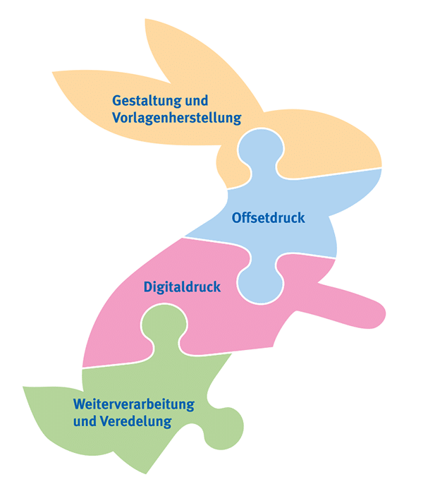 Weiterverarbeitung und Veredelung Drucksachen - Druckpunkt Muri - Heller Media AG / Schumacher Druckerei AG