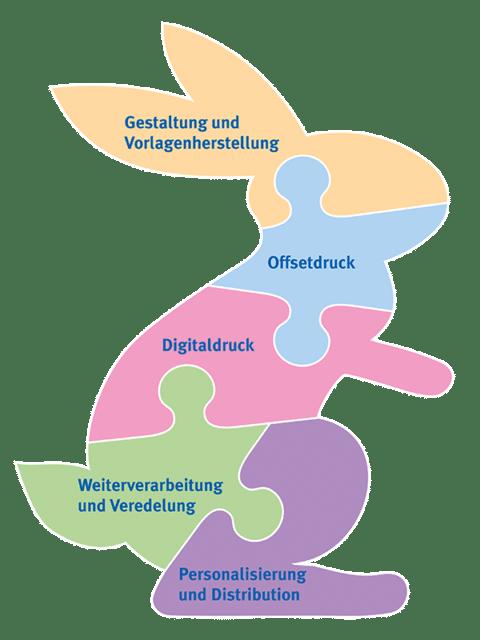 Osterpuzzle - Druckpunkt Muri - Heller Media AG / Schumacher Druckerei AG
